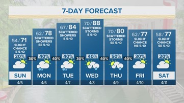 Slimmer chances for rain on Sunday