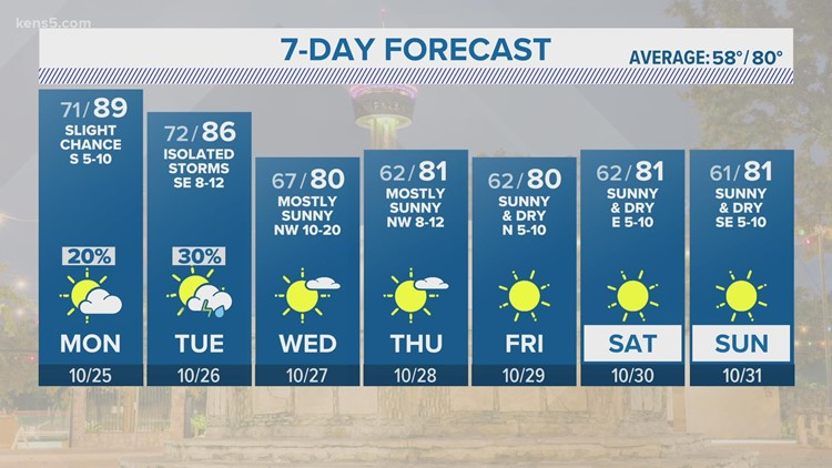 Cooler and drier conditions return later this week   KENS 5 Forecast