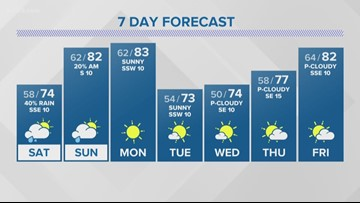 First Alert Forecast: Cool and cloudy weekend