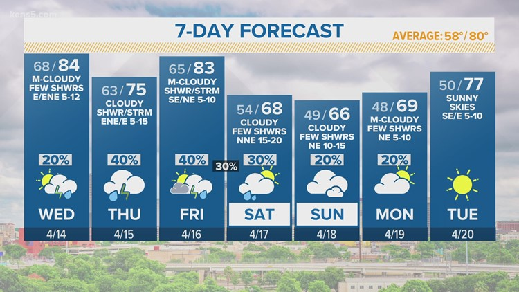 KENS 5 Weather: Another cloudy day with a few showers