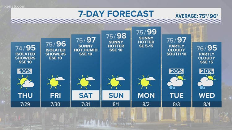 Low chances of showers on otherwise humid Thursday   KENS 5 Forecast