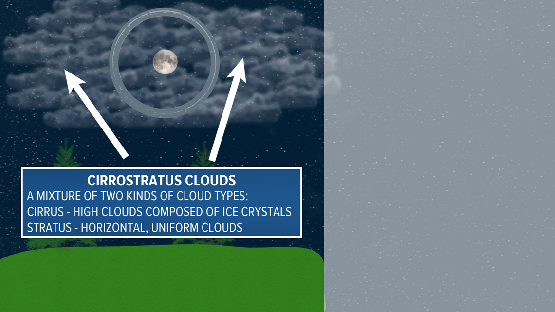 What causes a halo to form around the moon? | WEATHER MINDS