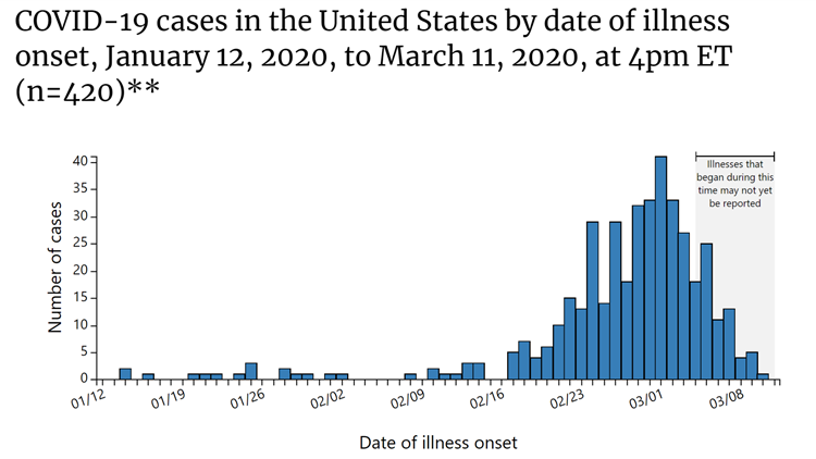 COVID-19 cases in the United States