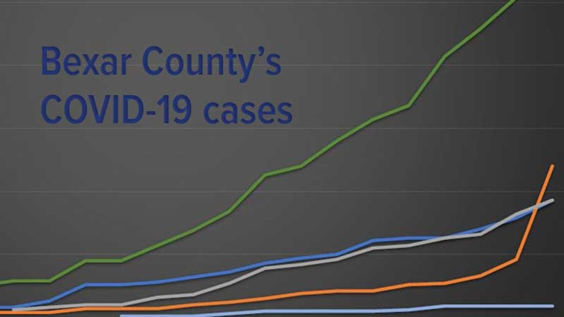 GRAPH: We've mapped Bexar County's coronavirus curve. Here's how we're doing.