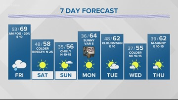First Alert: Freezing temps on tap for the weekend