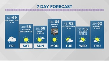 First Alert: Cold front arrives Friday ahead of freezing weekend
