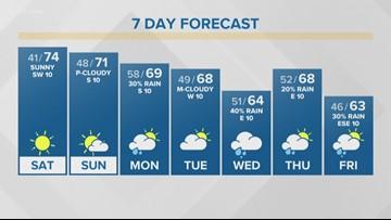 First Alert Forecast: Beautiful weekend; rain chances for next week