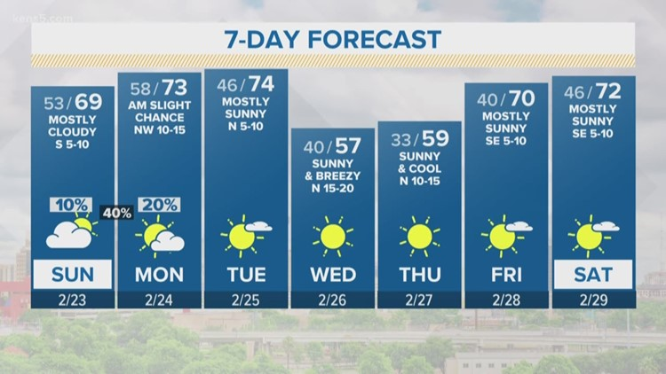 Temperatures on the rise with rain chances returning briefly | FORECAST
