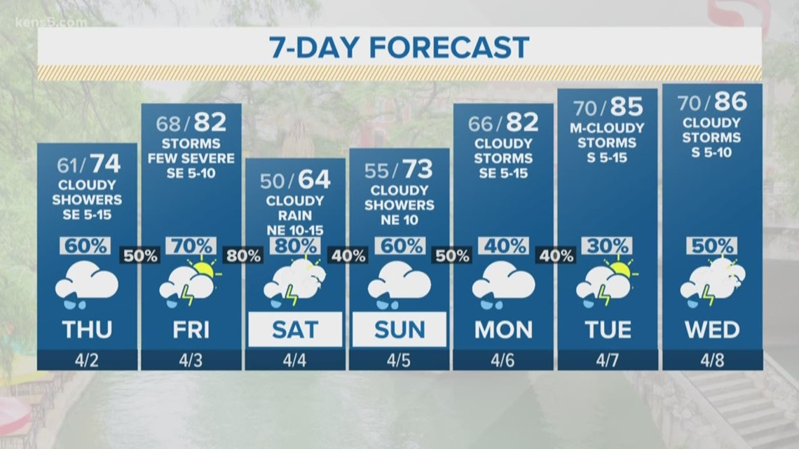 Cloudy skies and a chance for showers | FORECAST