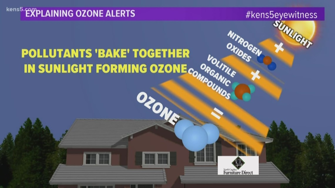 Weather Minds: The science behind ozone