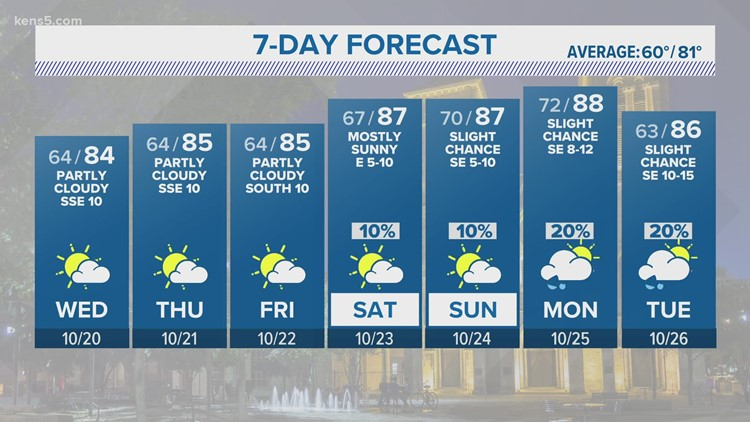 Quiet weather pattern continues this week   KENS 5 Forecast