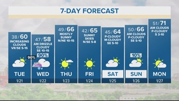 Forecast: Highs in the 50s and 60s this week