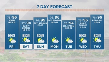 First Alert Forecast: Rain chances stay low through the weekend