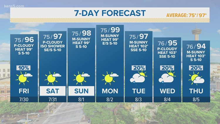 KENS 5 Weather: Isolated downpour or two possible Friday before dry, hot weekend