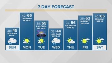 First Alert Forecast: Cloudy, wet Sunday kicks off cold week