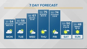 First Alert Forecast: Rain chances for Tuesday