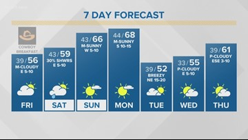 First Alert Forecast: Chance for showers this weekend
