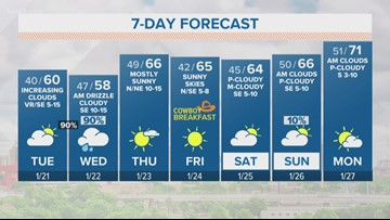 Forecast: Chilly day in the Alamo City