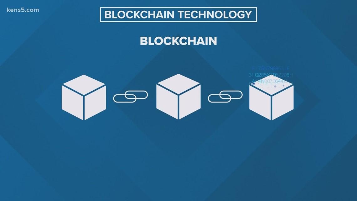 Money Smart: Blockchain Technology