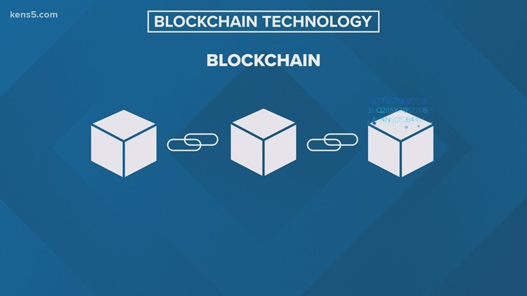 Blockchain Technology | Money Smart
