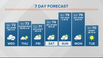 First Alert Forecast: First week of spring brings highs in the 70s