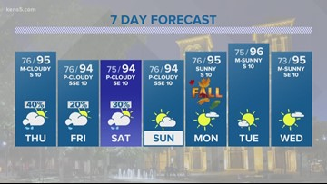 First Alert: SATX hits record-high temp as above-average heat lingers