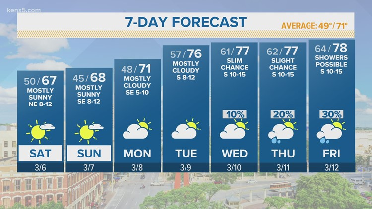 KENS 5 Weather: Cool mornings and warm afternoons stick around all weekend