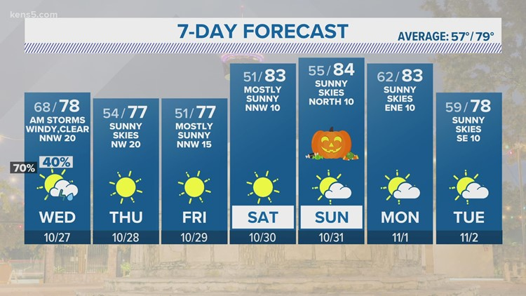 KENS 5 Weather: Strong-to-severe storms possible Wednesday morning
