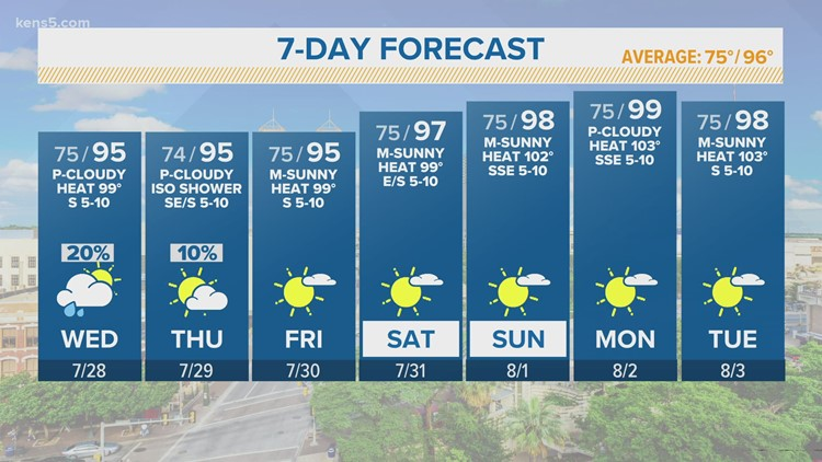KENS 5 Weather: Dangerously hot conditions coming next week