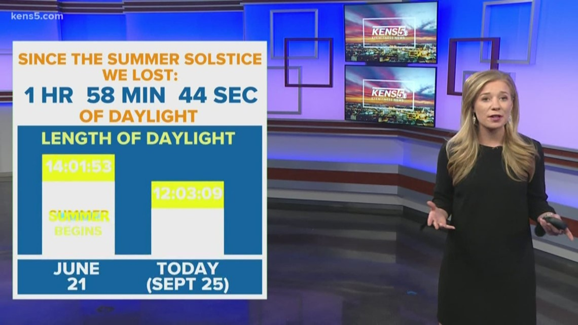Weatherminds: Temps may say otherwise, but this is a sure sign that fall is here