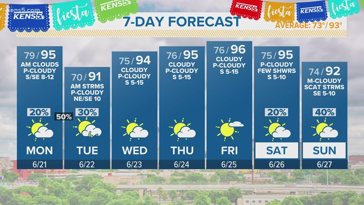 KENS 5 Weather: Monday may be the hottest day of the year so far