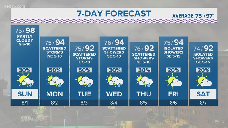 Expect a dry but hot Saturday evening   KENS 5 Forecast