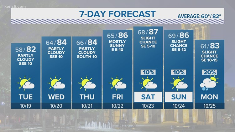 Warm with some clouds for the rest of the week   KENS 5 Forecast