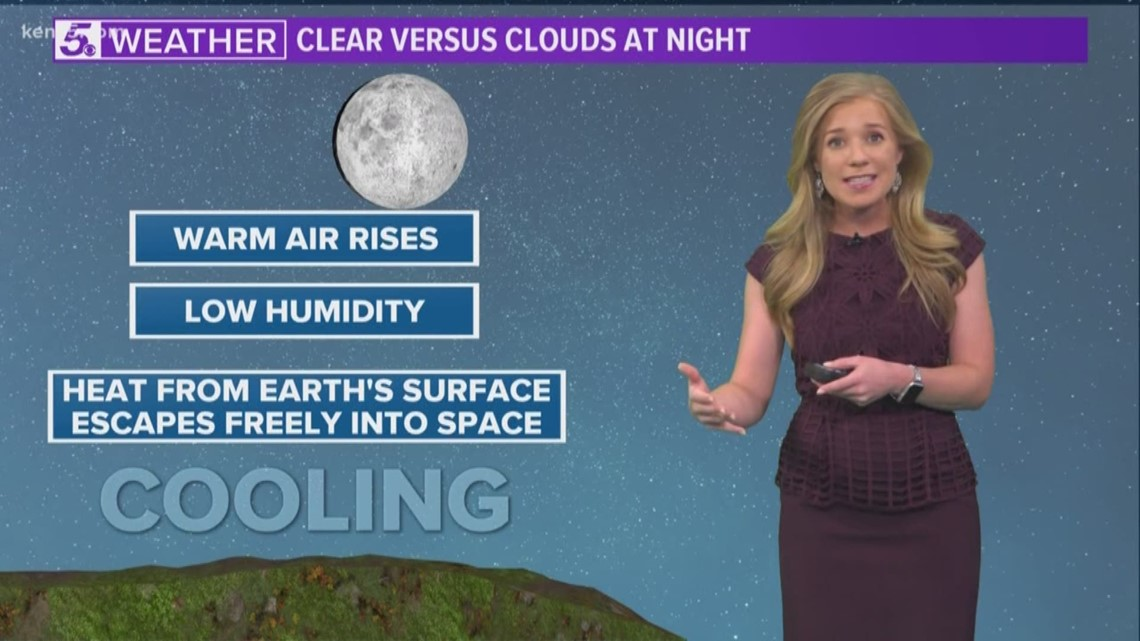 How clouds affect our temperatures