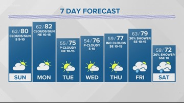 First Alert: Sunday to reach 80 degrees