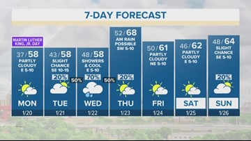 Forecast: Dry for now, but rain back Tuesday night