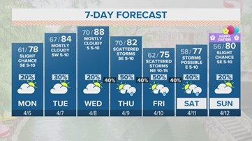 FORECAST: Highs in the upper-80s