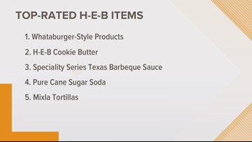 H-E-B named top grocery retailer in US; top Texas-based things flying off the shelves
