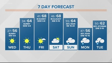 FIRST ALERT: Rain on the horizon as cold weather continues