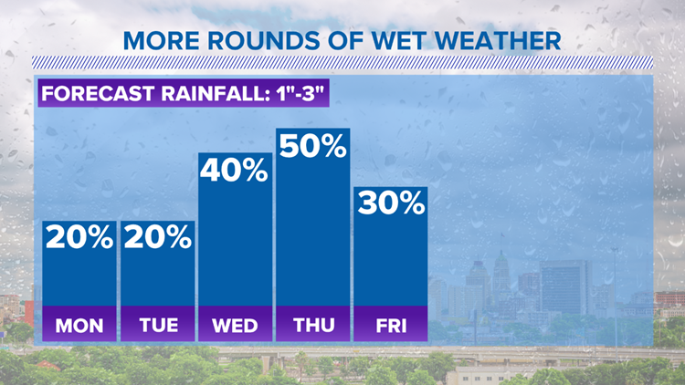 More Rounds of Wet Weather