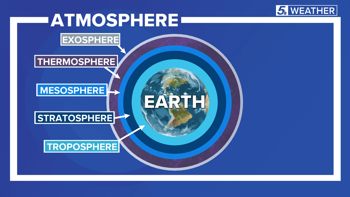 WEATHER MINDS CLASSROOM: Know the layers of our atmosphere