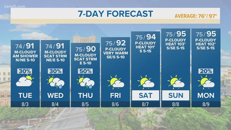 KENS 5 Weather: Rain chances continue through Thursday