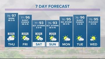 First Alert: Rain showers sticking to the north of San Antonio