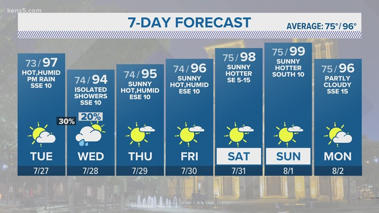 KENS 5 Weather: High pressure rolls in and drops rain chances