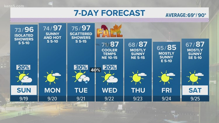 KENS 5 Weather: Hot conditions expected until mid-week