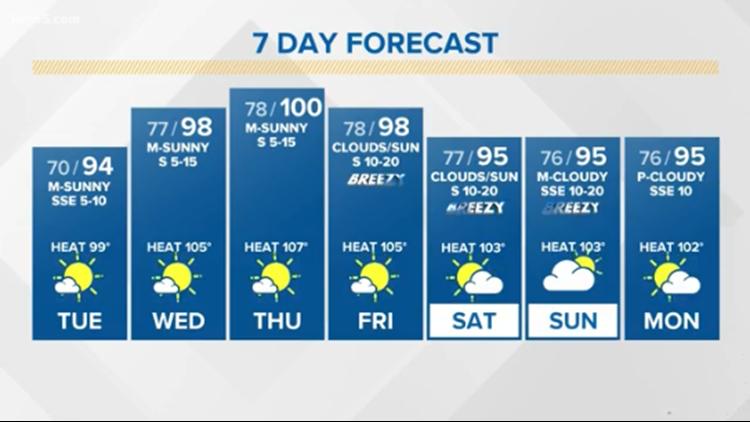 First Alert Forecast: Heat index rising, rain chance decreasing
