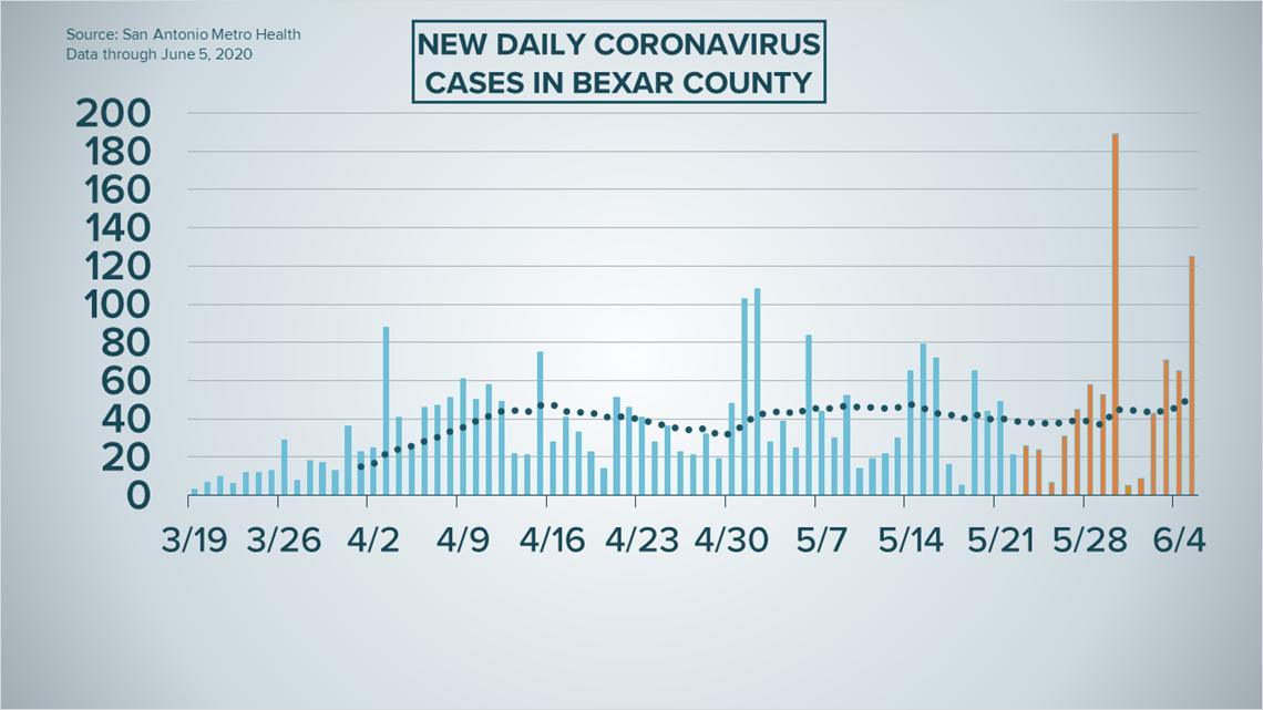 Coronavirus Tracking The Latest San Antonio Updates For June 6 Kens5 Com