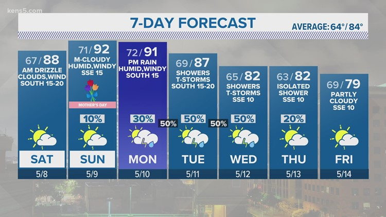 Expect winds to pick up Friday night, Saturday morning | KENS 5 Forecast