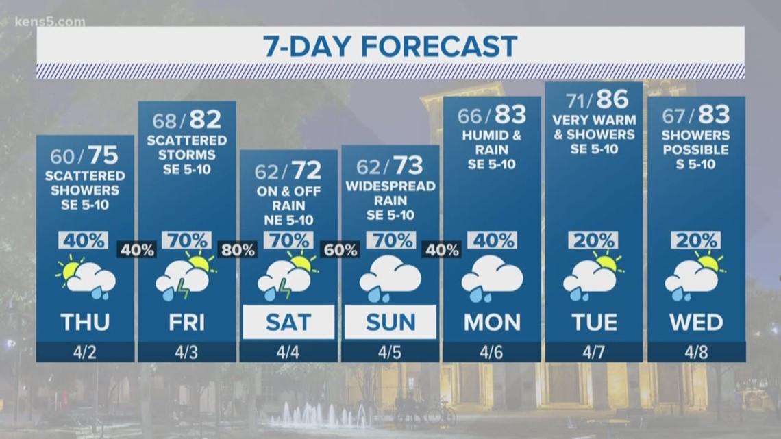 Rain chances re-enter the forecast on Thursday | FORECAST