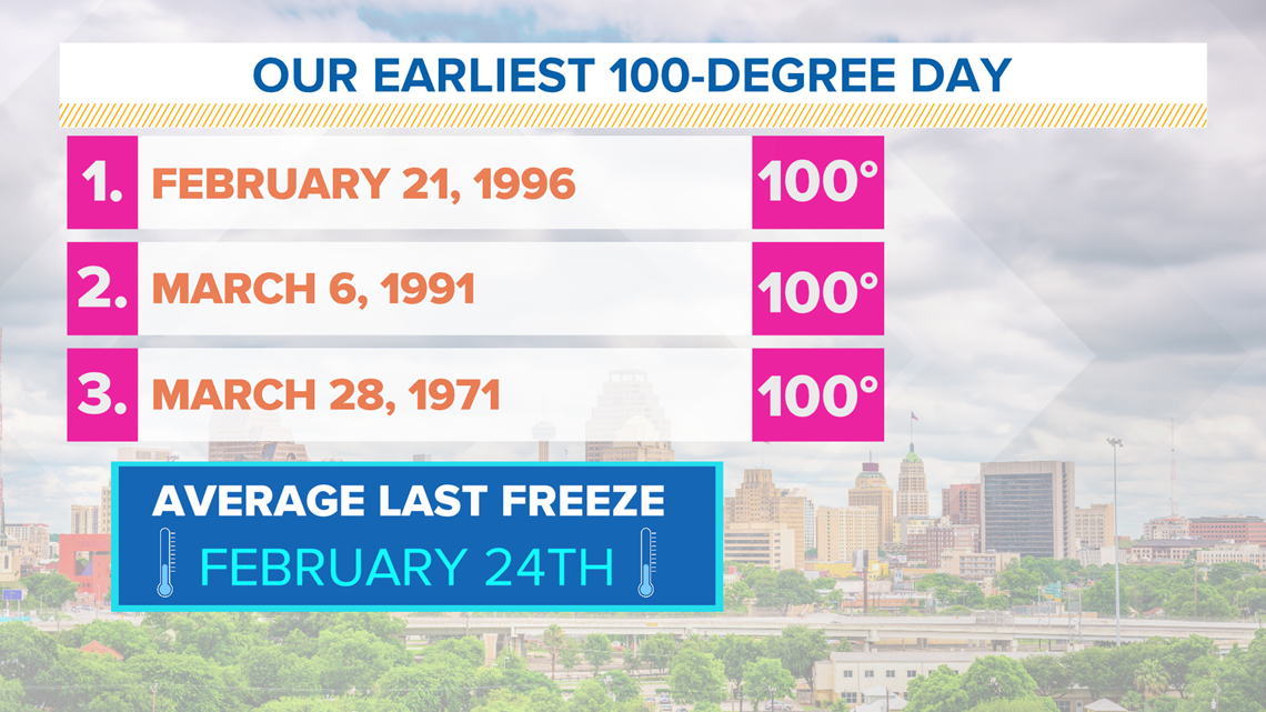 San Antonio's earliest 100-degree day occurred on this day in history | WEATHER MINDS